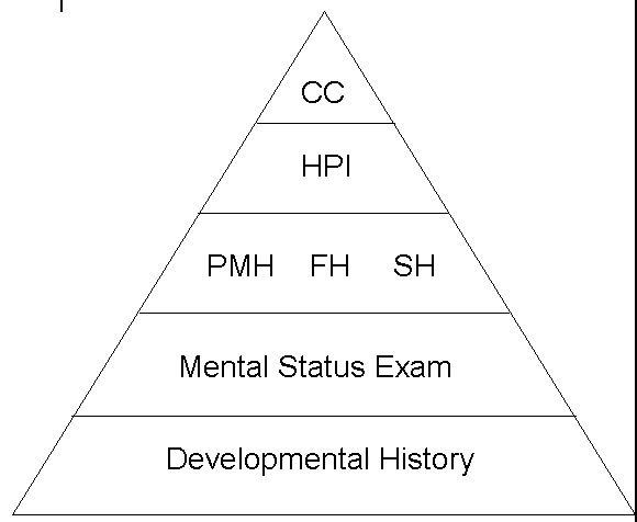 pyramid interview technique Social research glossary   interview core definition an  this is a technique, for example, used in some counselling or psychoanalytic sessions.