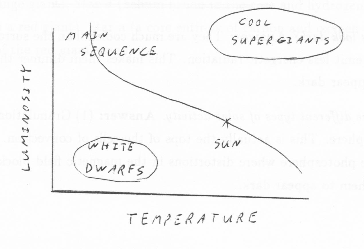H r diagram sketch wiring diagram bob gardner s nstcc astronomy chapters 14 22 homework solutions rh faculty etsu edu sun on hr diagram labeled hr diagram ccuart Choice Image