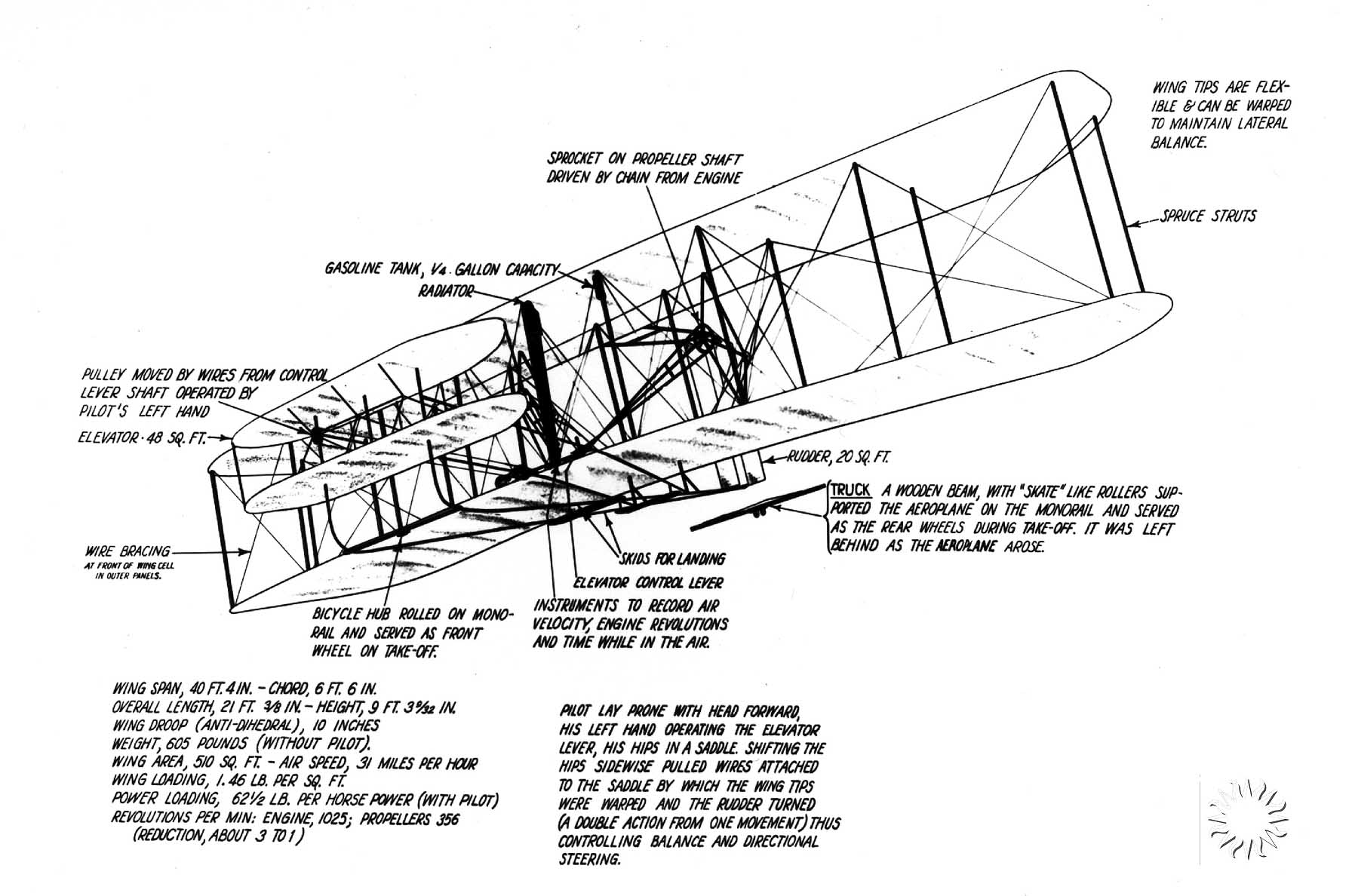 Diagram Of Wright Brothers Plane Choice Image - How To ... Aands.org